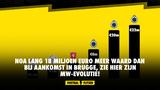 Noa Lang 18 miljoen euro meer waard dan bij aankomst in Brugge, zie hier zijn MW-evolutie!