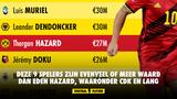Deze 9 spelers zijn evenveel of meer waard dan Eden Hazard, waaronder CDK en Noa Lang