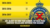 Het moest er eens van komen: Op deze plek eindigde Waasland-Beveren per seizoen
