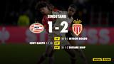 PSV krijgt in slotfase deksel op de neus tegen AS Monaco