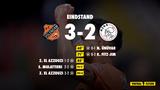 FC Volendam knokt zich in slotfase van 0-2 naar 3-2 tegen Jong Ajax