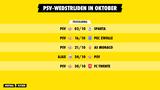 Programma PSV in oktober: vier thuisduels