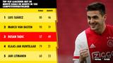 Ajacieden met hoogste rendement in eerste 100 competitieduels - Dusan Tadic op plek drie!