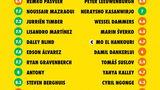 Cijfers na Ajax - FC Groningen: Antony en Berghuis blinken uit